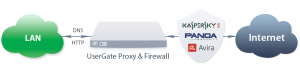 Scheme-UserGate-Proxy-Firewall